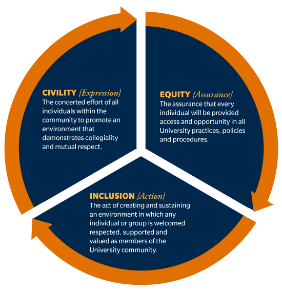 Civility, Equity, Inclusion